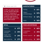 Strayer@Work Skills Index finds programming and analytical skills are in high demand in the manufacturing, retail and food & beverage industries (Graphic: Business Wire)