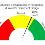 While sentiment is down from Q2, it is up 27% from the end of 2015 (Graphic: Columbia Threadneedle).