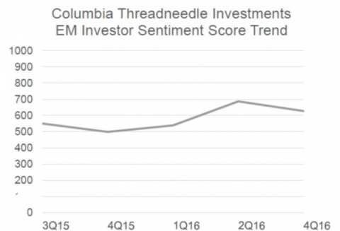 """At the end of 2016, the survey's Investor Sentiment Score dropped 9% from Q2 to 627, indicating investors generally have a """"neutral"""" outlook towards EM for the next 12 months (Graphic: Columbia Threadneedle)."""