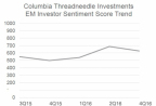 "At the end of 2016, the survey's Investor Sentiment Score dropped 9% from Q2 to 627, indicating investors generally have a ""neutral"" outlook towards EM for the next 12 months (Graphic: Columbia Threadneedle)."