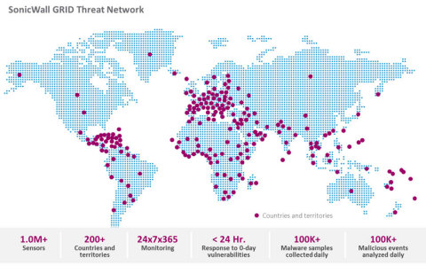 Data for the 2017 SonicWall Annual Threat Report was gathered by the SonicWall GRID Threat Network, which sources information from global devices and resources. (Graphic: Business Wire)