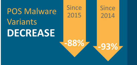 The creation of new point-of-sale malware declined by 88 percent since 2015 and 93 percent since 2014, after high-profile retail breaches led to more proactive security measures across the industry. (Graphic: Business Wire)