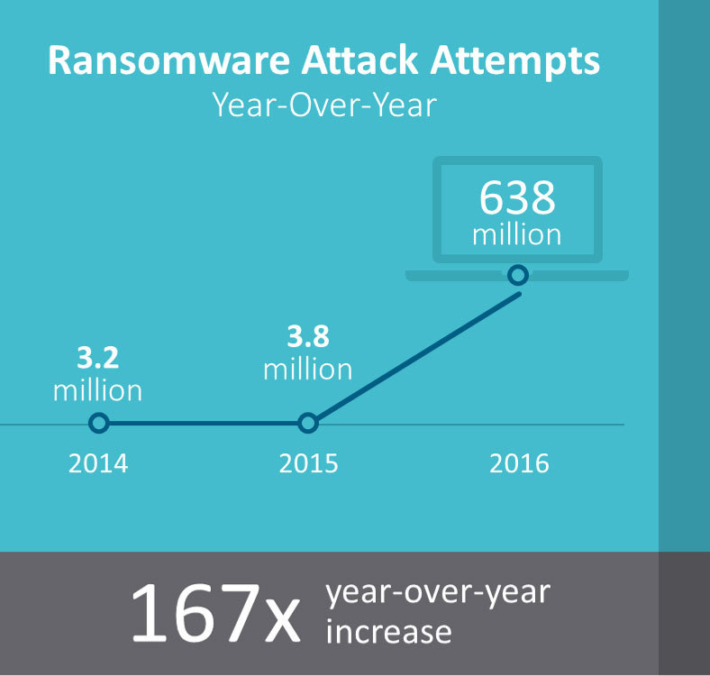 Ransomware use grew by 167x year-over-year and was the payload of choice for malicious email campaigns and exploit kits. (Graphic: Business Wire)