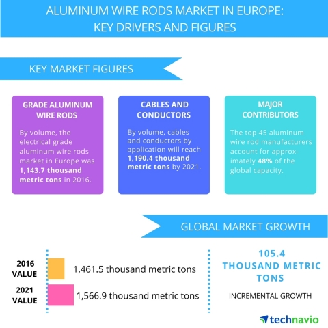Technavio has published a new report on the aluminum wire rods market in Europe from 2017-2021. (Graphic: Business Wire)