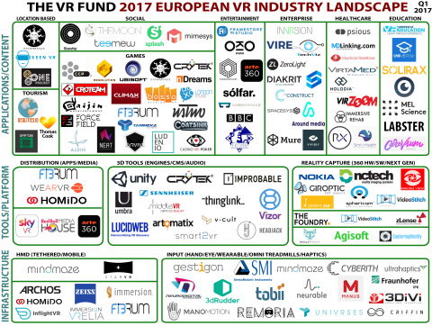 European VR Industry Landscape (Graphic: Business Wire)