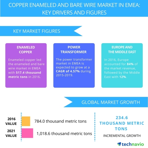 Technavio has published a new report on the copper enameled and bare wire market in EMEA from 2017-2021. (Graphic: Business Wire)