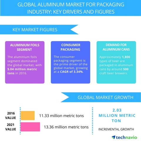 Technavio has published a new report on the global aluminum market for packaging industry from 2017-2021. (Graphic: Business Wire)