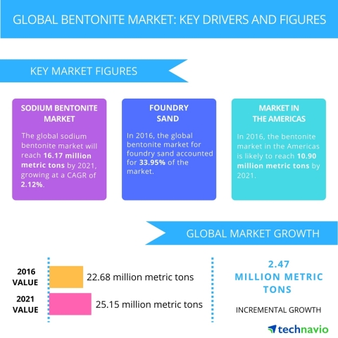 Technavio has published a new report on the global bentonite market from 2017-2021. (Graphic: Business Wire)