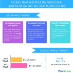 Technavio has published a new report on the global meat and poultry processing equipment market from 2017-2021. (Graphic: Business Wire)