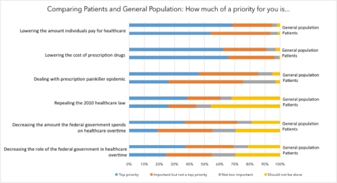 Patient responses from a January 23-27, 2017 PatientsLikeMe poll of 2,197 members. General population responses from a December 2016 Kaiser Health Tracking Poll of 1,204 adults. (Graphic: Business Wire)