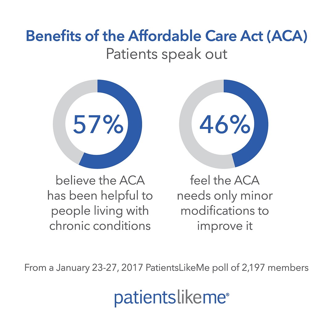 Aca  >> Largest Patient Poll On Aca Shows Patients Value Health Care Law