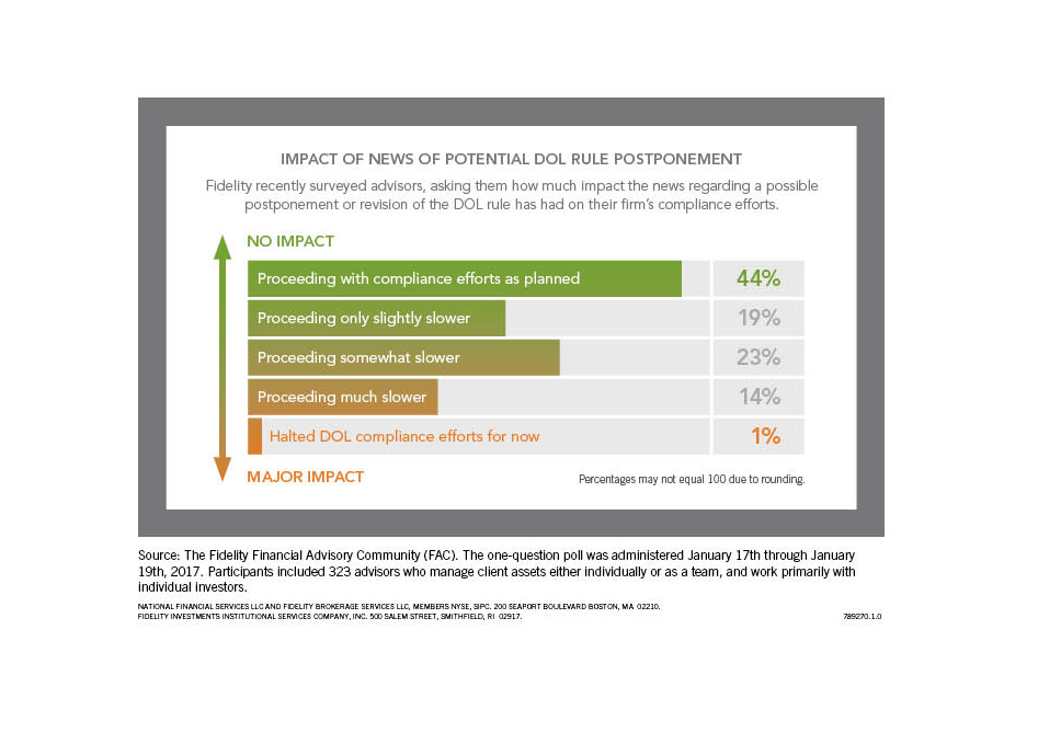 Impact of News of Potential DOL Rule Postponement (Graphic: Business Wire)