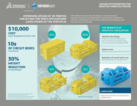 Design Optimization Infographic Using Dassault Systèmes' SIMULIA Applications for Stratasys 3D Printed Circuit Box for Space Applications (Graphic: Business Wire)
