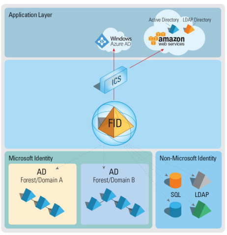 Provision and Sync Your Identity Infrastructure for Azure and Amazon Web Services. (Graphic: Business Wire)