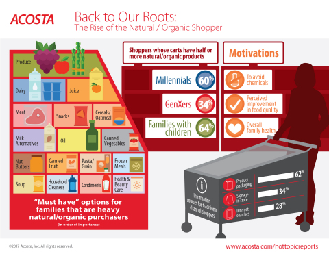 Insights from Acosta's latest Hot Topic Report about natural/organic grocery shoppers. (Graphic: Bus ...