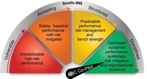 With KBC Co-Pilot our customers can achieve continuous assurance of on-plan performance which is millions of dollars in more production, less capital, and reduced risk. (Graphic: Business Wire)