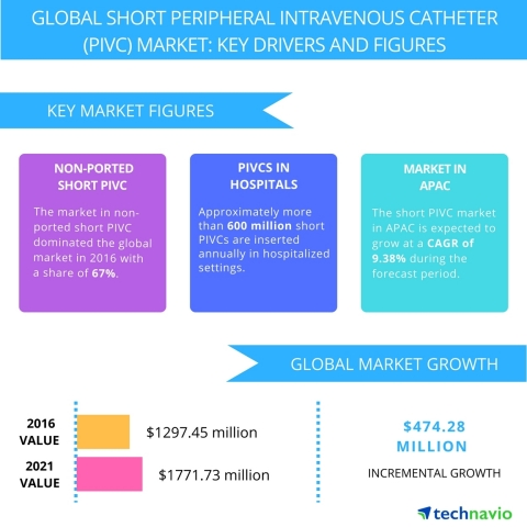 Technavio has published a new report on the global short peripheral intravenous catheter market from 2017-2021. (Graphic: Business Wire)