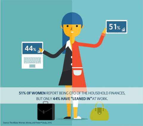 "Women report being CFO of household finances, but fewer have ""leaned in"" at work. (Graphic: Business Wire)"