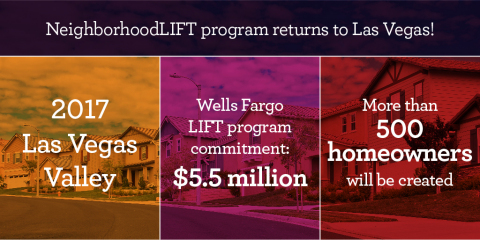 Five years after launching the innovative effort that has created more than 13,000 homeowners in 49 communities, Wells Fargo's 50th LIFT program will offer homebuyer education plus down payment assistance intended to boost Las Vegas Valley homeownership. A launch event is set for March 3-4 and interested homebuyers can register for an appointment at www.NeighborhoodLIFT.com or call (866) 858-2151. (Graphic: Business Wire)