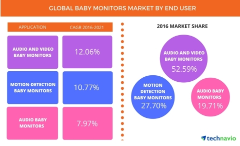 Technavio has published a new report on the global baby monitors market from 2017-2021. (Graphic: Business Wire)