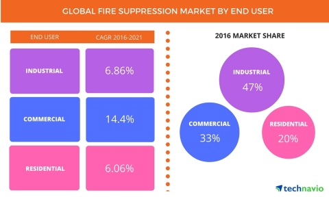 Technavio has published a new report on the global fire suppression market from 2017-2021. (Graphic: Business Wire)