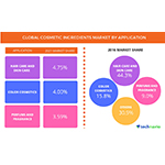 Technavio has published a new report on the global cosmetic ingredients market from 2017-2021. (Photo: Business Wire)