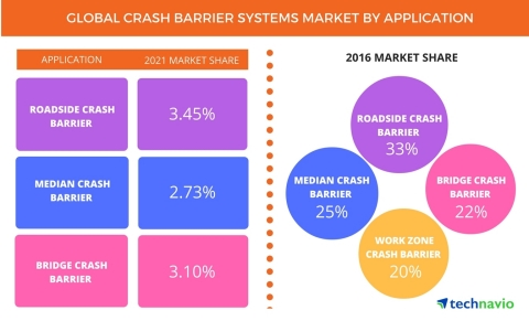 Technavio has published a new report on the global crash barrier systems market from 2017-2021. (Graphic: Business Wire)
