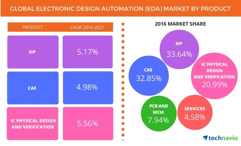 Technavio has published a new report on the global EDA market from 2017-2021. (Graphic: Business Wire)