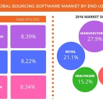 Technavio has published a new report on the global sourcing software market from 2017-2021. (Photo: Business Wire)