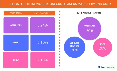Technavio has published a new report on the global ophthalmic femtosecond lasers market from 2017-2021. (Graphic: Business Wire)