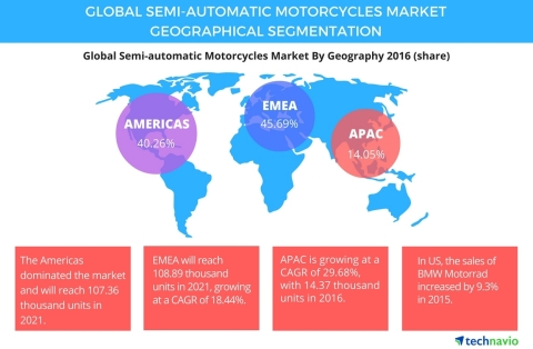 Technavio has published a new report on the global semi-automatic motorcycles market from 2017-2021. (Graphic: Business Wire)