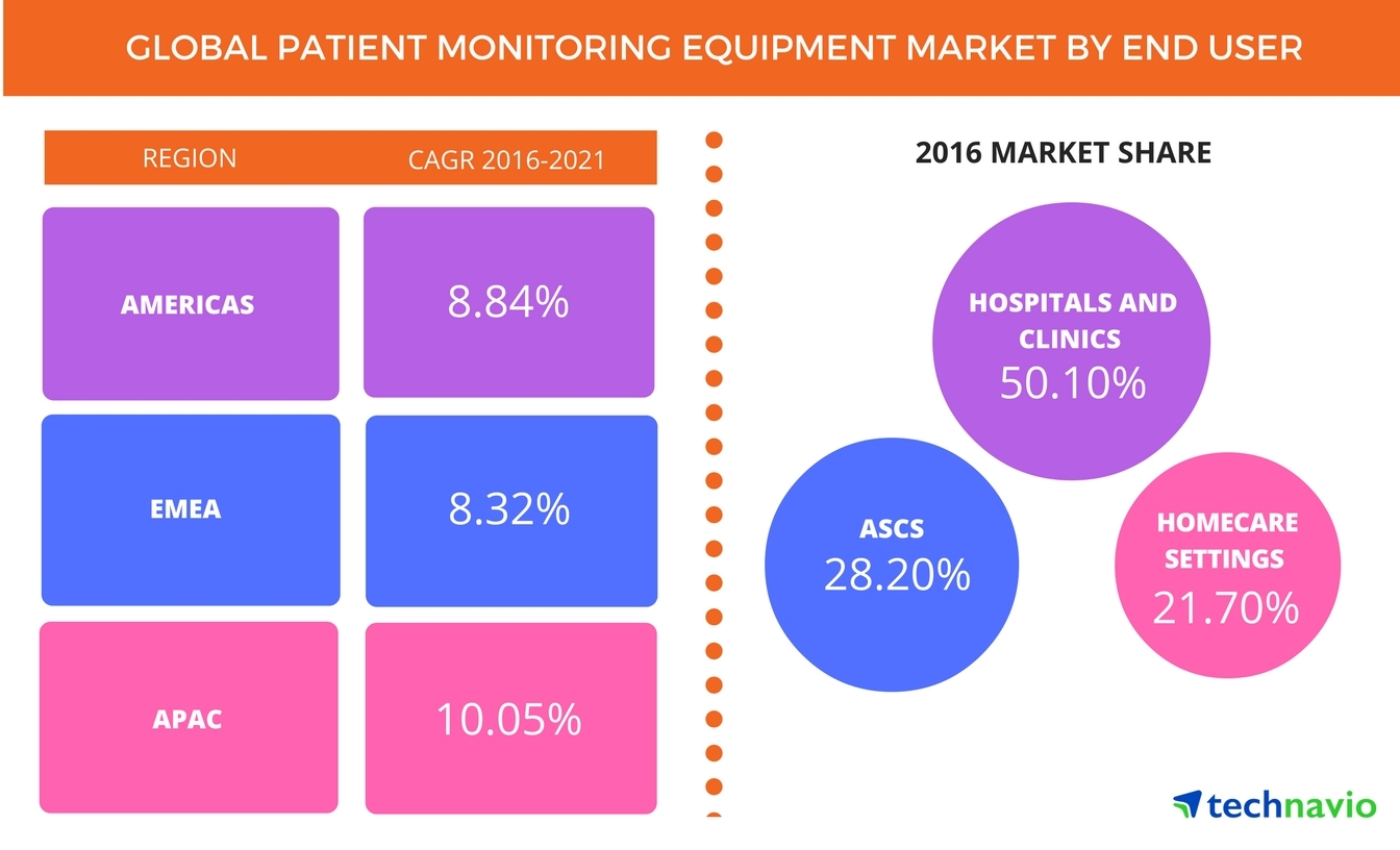 Technavio has published a new report on the global patient monitoring equipment market from 2017-2021. (Graphic: Business Wire)