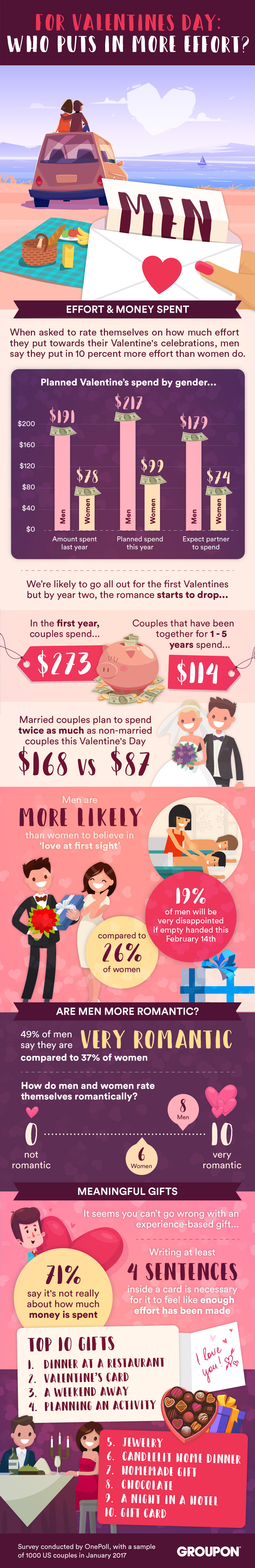 Groupon surveyed 1,000 Americans in relationships to see who puts in the most Valentine's Day effort. (Graphic: Business Wire)