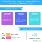 Technavio has published a new report on the corporate online language learning market in Europe from 2017-2021. (Graphic: Business Wire)