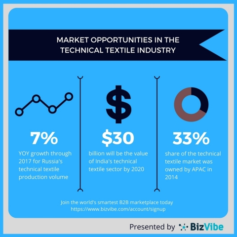 Market opportunities in the technical textiles industry from BizVibe. (Photo: Business Wire)