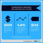 Womenswear, menswear, and kidswear facts and figures from BizVibe. (Graphic: Business Wire)
