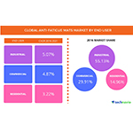 Technavio has published a new report on the global anti-fatigue mats market from 2017-2021. (Graphic: Business Wire)