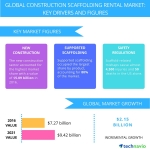 Technavio has published a new report on the global construction scaffolding rental market from 2017-2021. (Graphic: Business Wire)