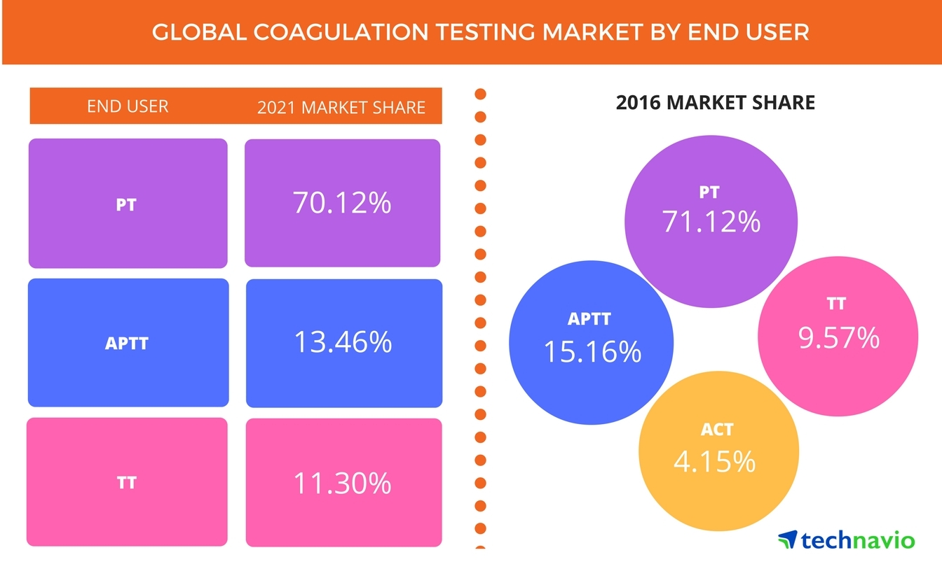 Technavio has published a new report on the global coagulation testing market from 2017-2021. (Photo: Business Wire)