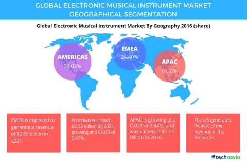 Technavio has published a new report on the global electronic musical instrument market from 2017-2021. (Photo: Business Wire)