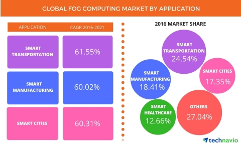 Technavio has published a new report on the global fog computing market from 2017-2021. (Photo: Business Wire)