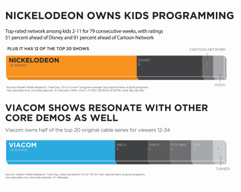 Nickelodeon owns kids programming, and Viacom shows resonate with other core demos. (Photo: Viacom)