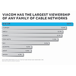 Viacom has the largest viewership of any family of cable networks. (Photo: Viacom)