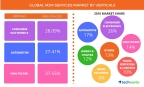 Technavio has published a new report on the global M2M services market from 2017-2021. (Graphic: Business Wire)