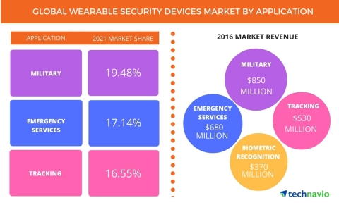 Technavio has published a new report on the global wearable security devices market from 2017-2021. (Graphic: Business Wire)