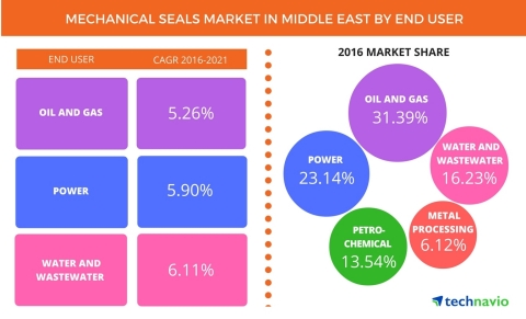 Technavio has published a new report on the mechanical seals market in the Middle East from 2017-2021. (Graphic: Business Wire)