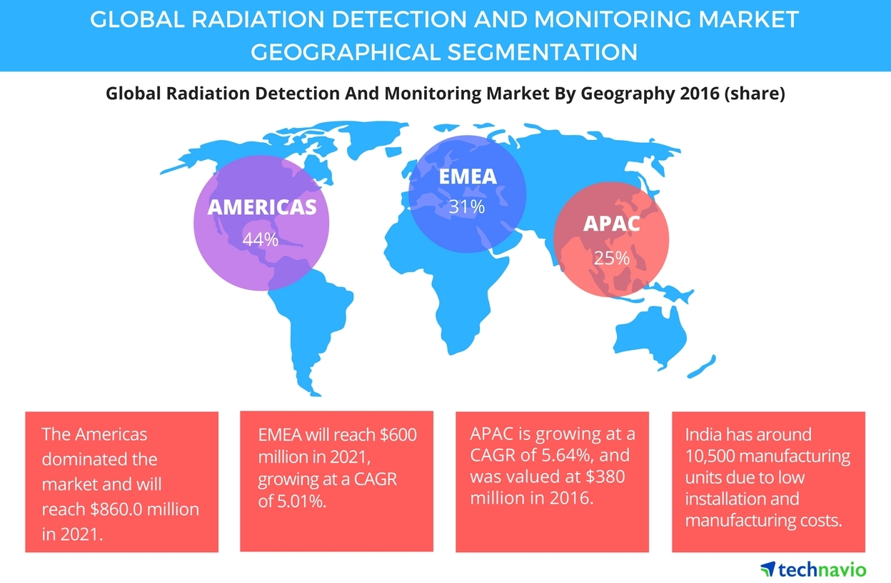 Technavio has published a new report on the global radiation detection and monitoring market from 2017-2021. (Graphic: Business Wire)