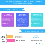 Technavio has published a new report on the global liquid-immersed transformers market from 2017-2021. (Graphic: Business Wire)