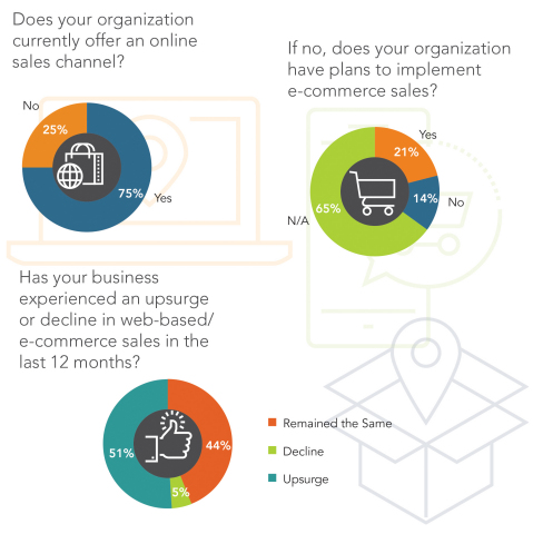 Survey respondents share whether they offer an online sales channel and how those online channels have performed in the past year. (Graphic: Amber Road)