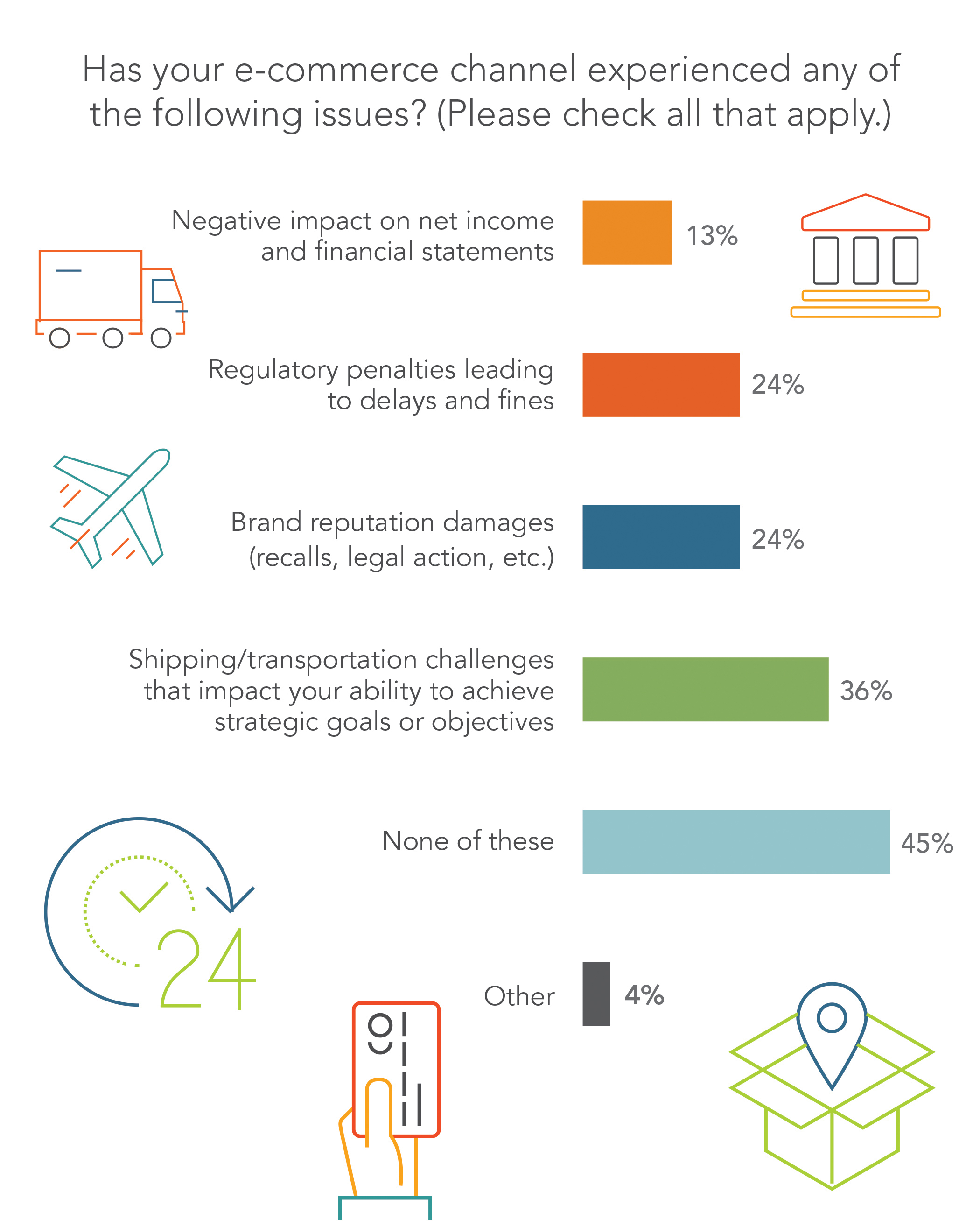 Survey respondents share what issues their e-commerce channel has encountered, including logistical delays, supply chain complications, or regulatory penalties. (Graphic: Amber Road)